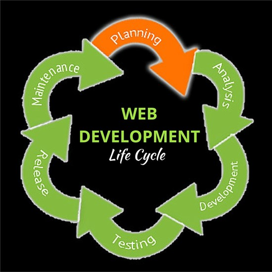 An image depicting the life cycle of web development.